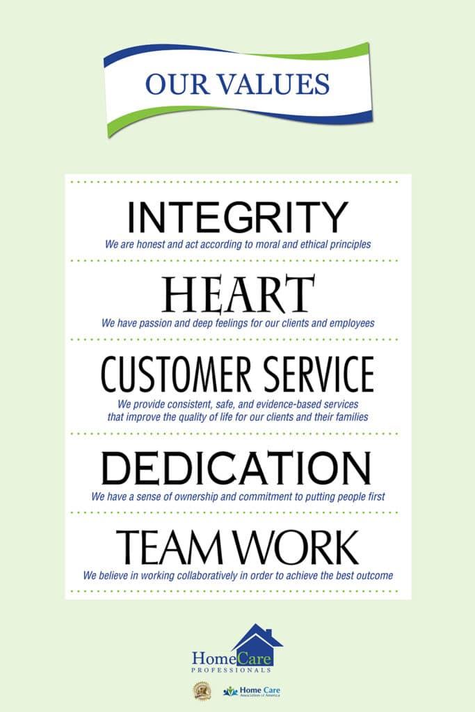 HCP Values